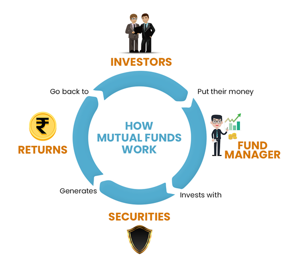 5 Things Every Investor Should Know About Mutual Funds