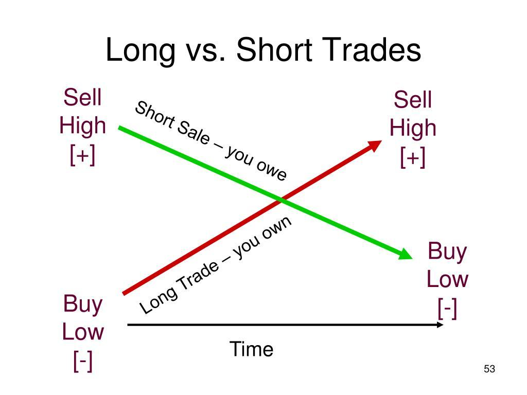 Difference between Short and Long Trades