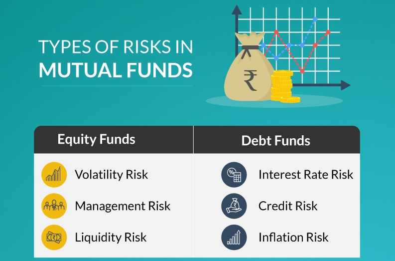 Mutual Funds Risks