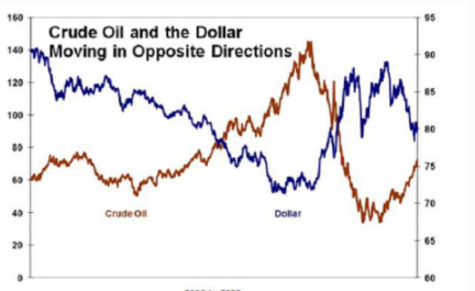 Crude oil and the dollar moving in opposite directions