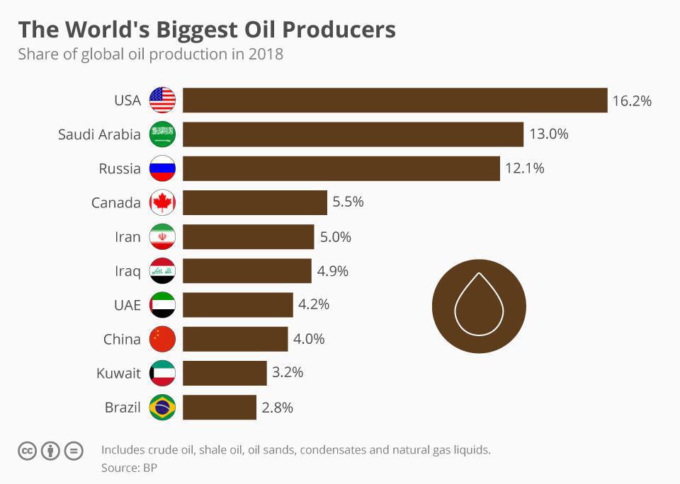 The World's Biggest Oil Producers