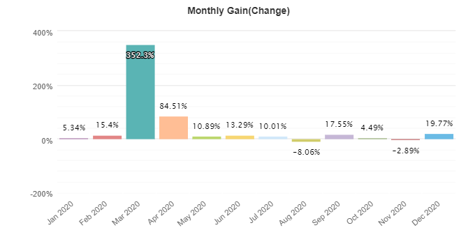 R Factor EA monthly gain