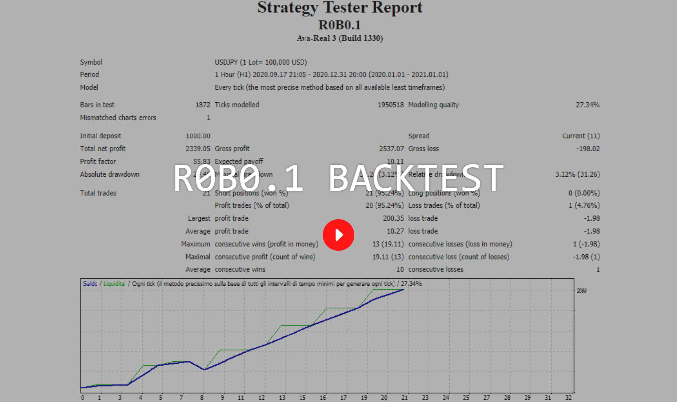 R0B0.1 Backtest Data Analysis